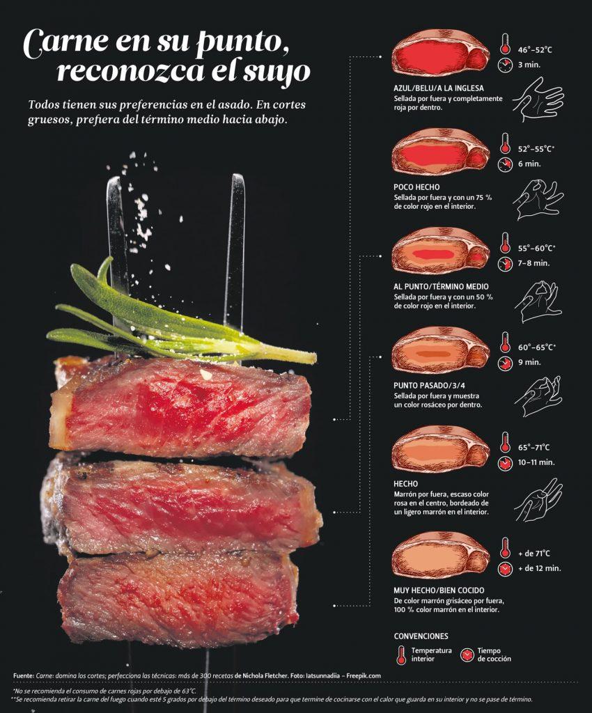 Términos de cocción de la carne, reconozca el suyo
