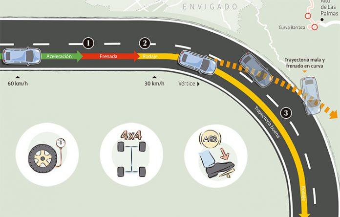 Instrucciones para bajar la avenida Las Palmas sin accidentarse