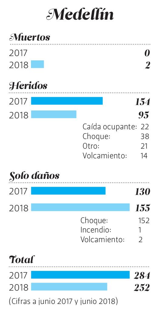 * Cifras de las secretarías de Movilidad de Envigado y de Medellín.